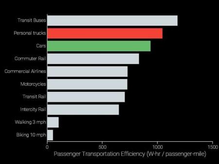 Efficient Commuting